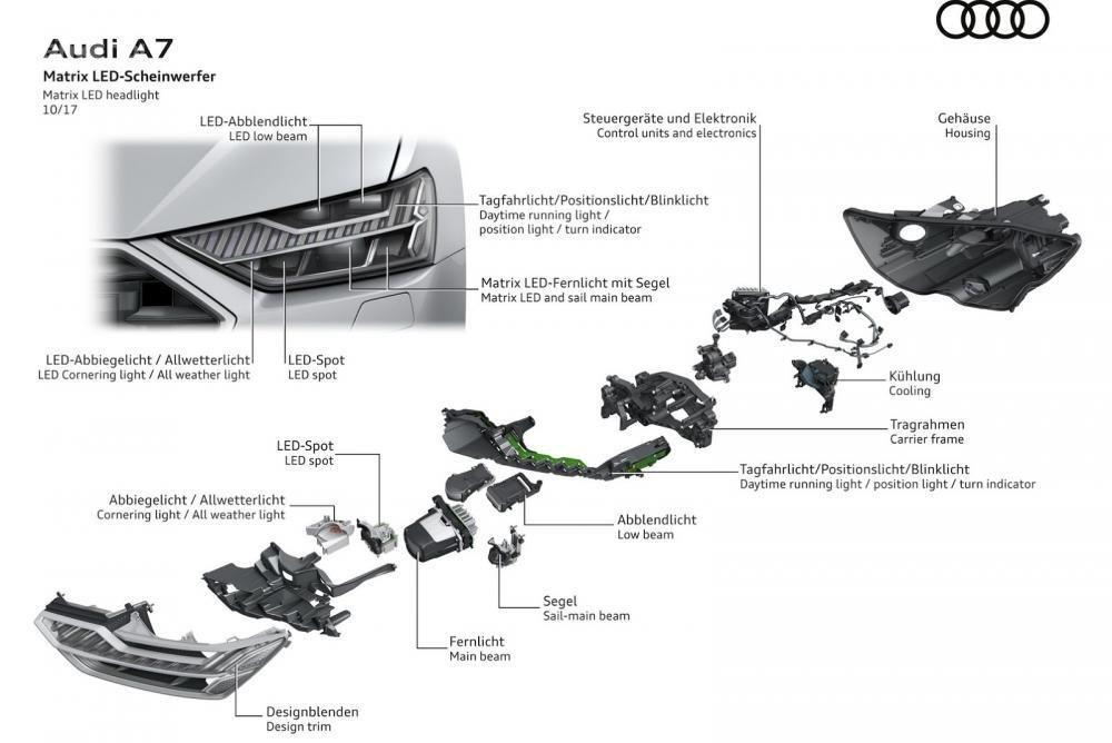 Đánh giá xe Audi A7 Sportback 2019: Đẹp hơn, nhiều công nghệ hơn a9