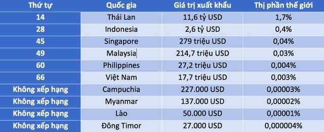 Vị trí nào dành cho Việt Nam trên bản đồ xuất khẩu ô tô thế giới? 1