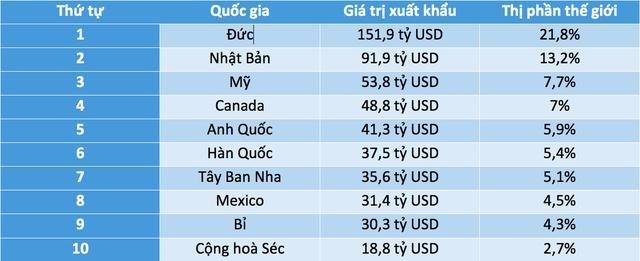 Vị trí nào dành cho Việt Nam trên bản đồ xuất khẩu ô tô thế giới? 2