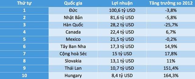 Vị trí nào dành cho Việt Nam trên bản đồ xuất khẩu ô tô thế giới? 3
