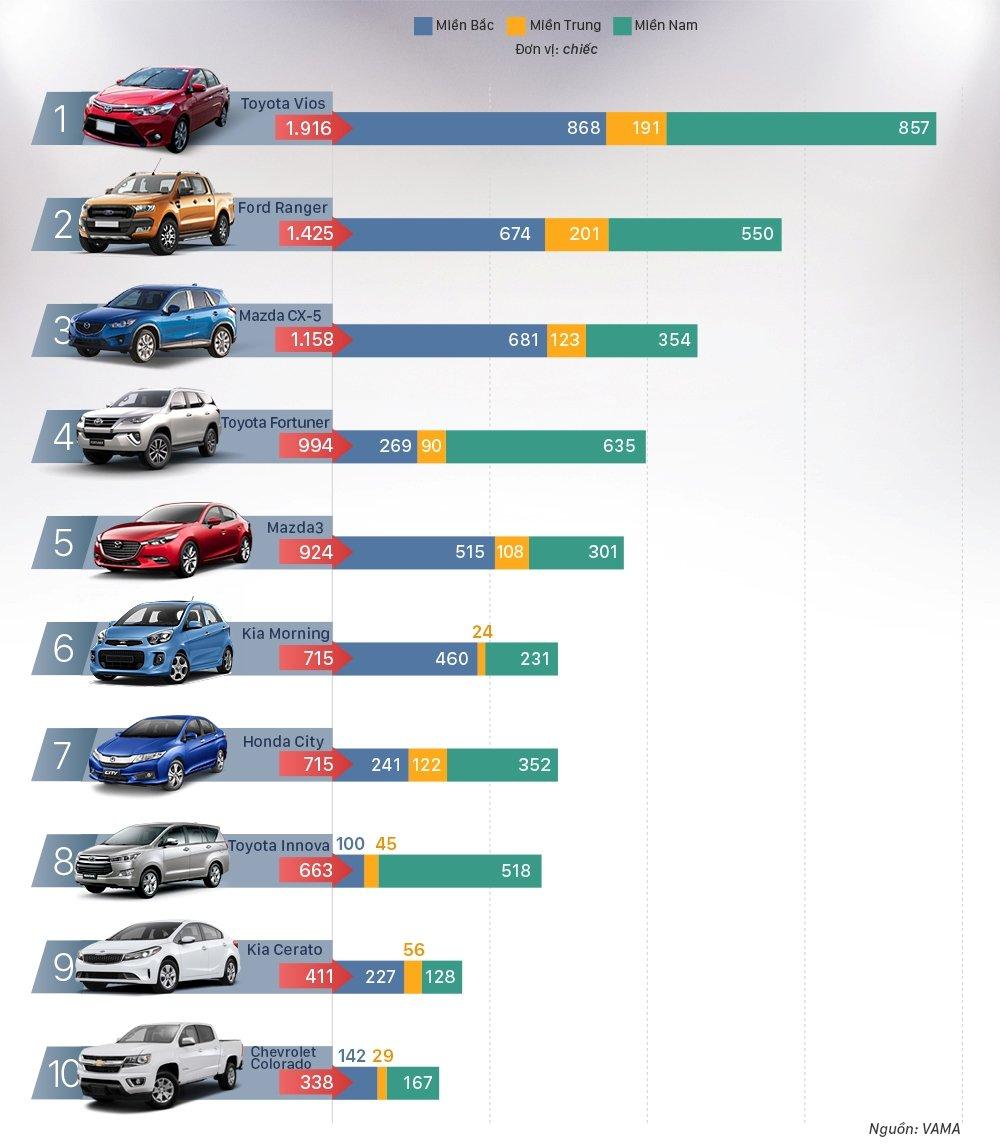 Điểm nhanh 10 mẫu ô tô bán chạy nhất Việt Nam tháng 10/2017: Ford Ranger leo lên vị trí thứ 2.