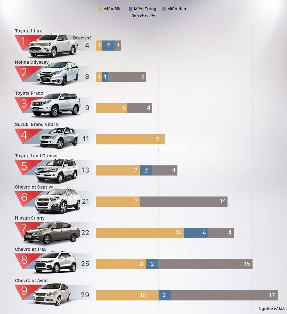 """Tháng 10/2017: Top xe bán chậm nhất tháng có 3 xe """"nhà"""" Toyota."""