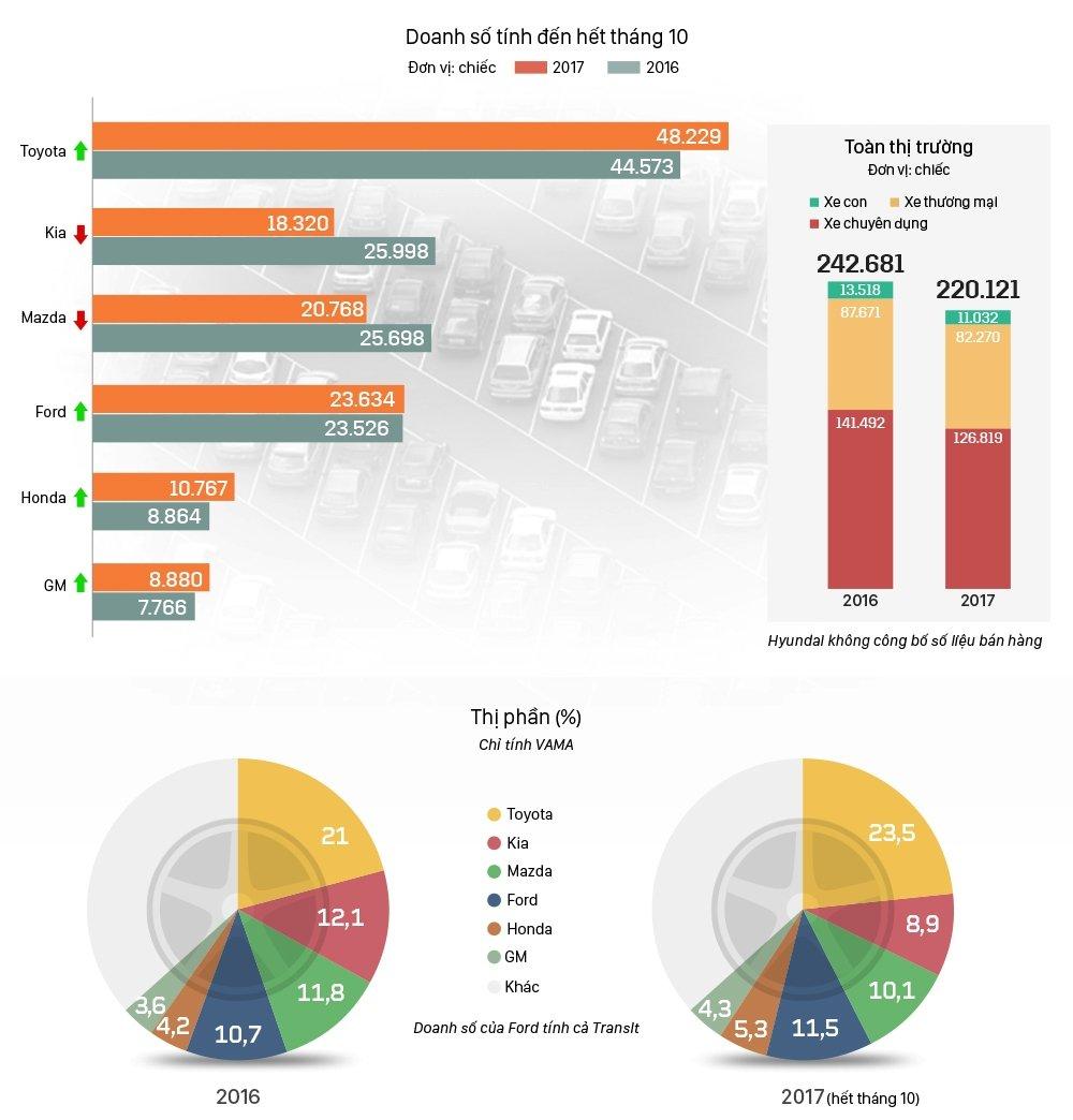 """Toàn cảnh thị trường ô tô tháng 10: """"Xe ế"""" Mitsubishi Outlander lọt top xe bán chạy nhất phân khúc 2"""