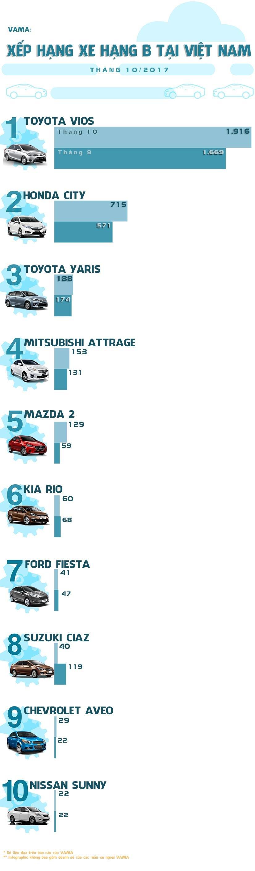 Top 10 xe hạng B ăn khách nhất Việt Nam tháng 10/2017 4