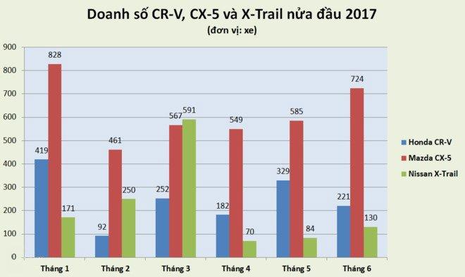 Doanh số 6 tháng đầu năm 2017 của Mazda CX-5, Honda CR-V và Nissan X-Trail tại Việt Nam.