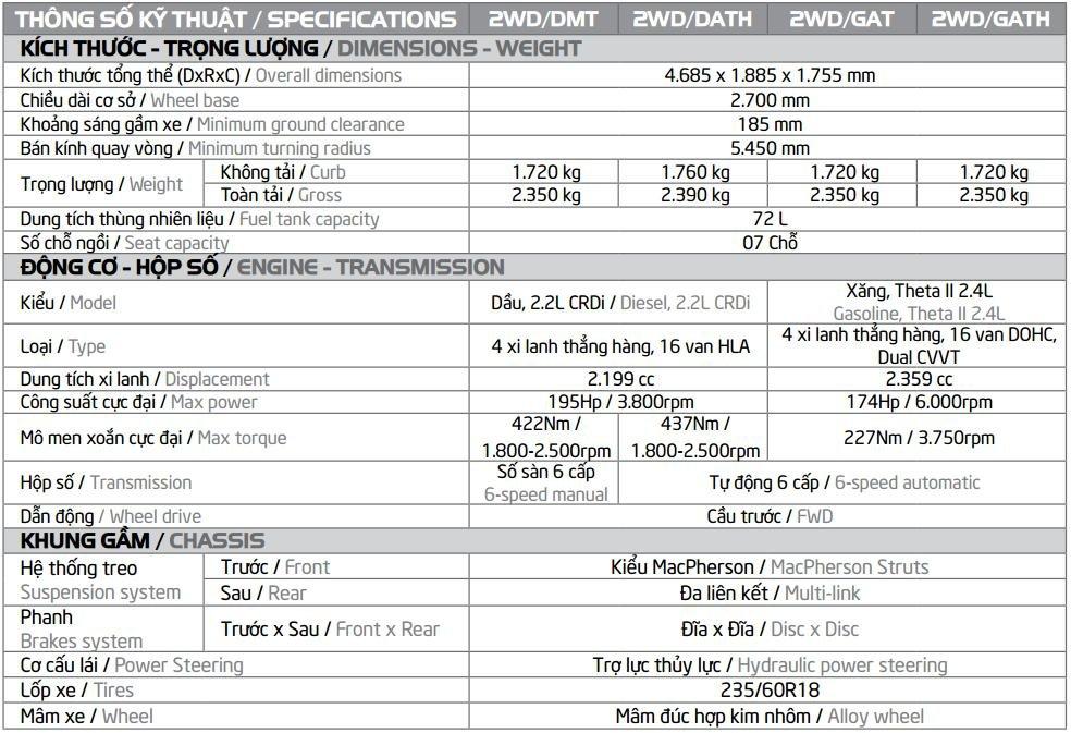 Bảng thông số kỹ thuật Kia Sorento tại Việt Nam.