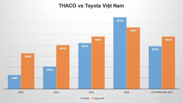 Cuộc chiến giành thị phần năm 2018: Toyota hay Trường Hải thắng? 1