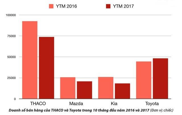 Cuộc chiến giành thị phần năm 2018: Toyota hay Trường Hải thắng? 67
