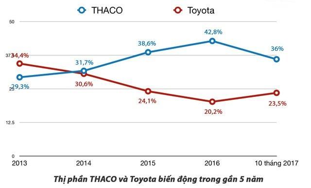 Cuộc chiến giành thị phần năm 2018: Toyota hay Trường Hải thắng? 09