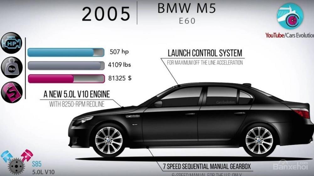 Nhìn lại lịch sử phát triển của BMW M5 từ đời đầu đến nay 3