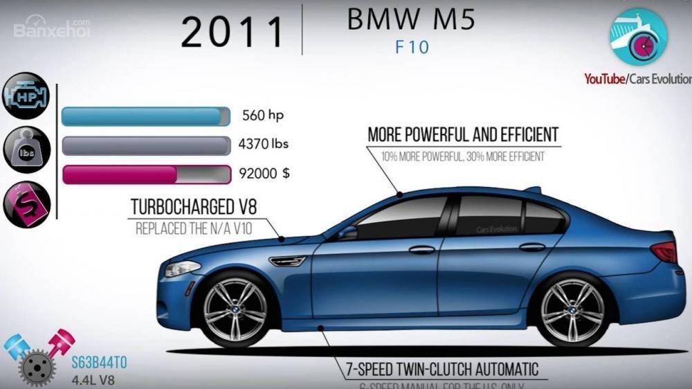 Nhìn lại lịch sử phát triển của BMW M5 từ đời đầu đến nay 5