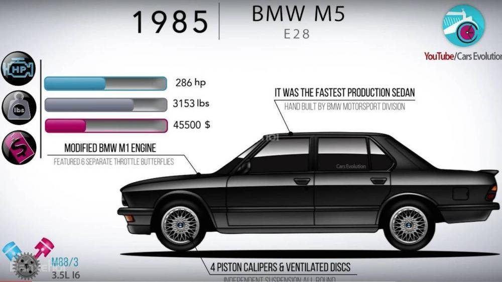 Nhìn lại lịch sử phát triển của BMW M5 từ đời đầu đến nay 2