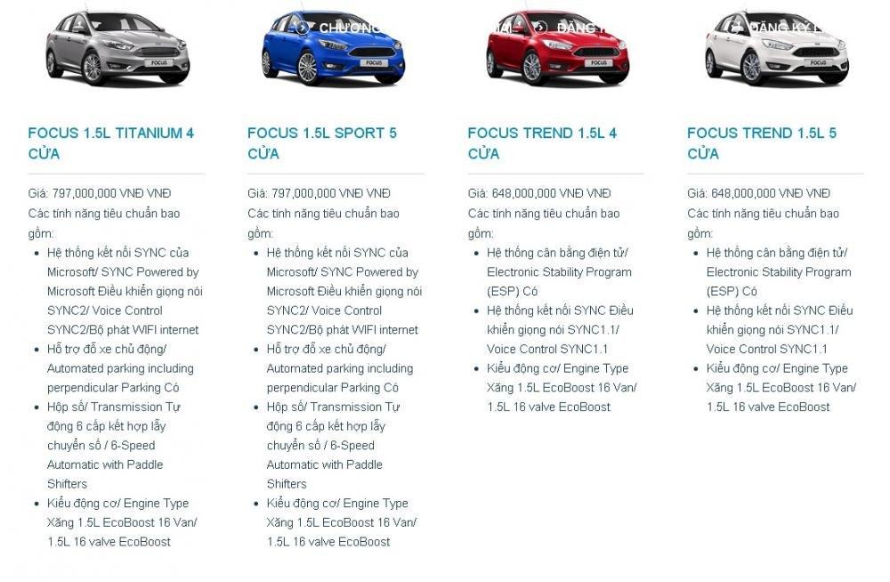 Bảng thông số xe Ford Focus.