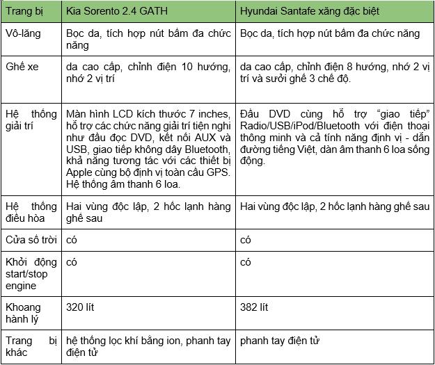 So sánh xe Kia Sorento 2018 và Hyundai Santa Fe 2018 về hệ thống giải trí.