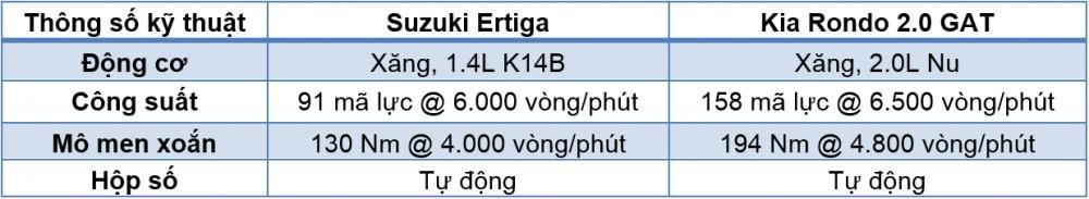 Kia Rondo 2018 hoàn toàn ăn đứt Suzuki Ertiga về sức mạnh.
