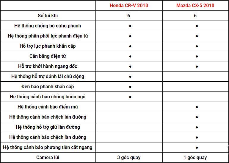 So sánh Mazda CX-5 2018 và Honda CR-V 2018 về trang bị giải trí.