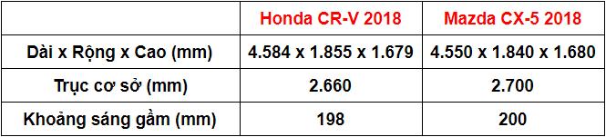 So sánh Mazda CX-5 2018 và Honda CR-V 2018 về kích thước.