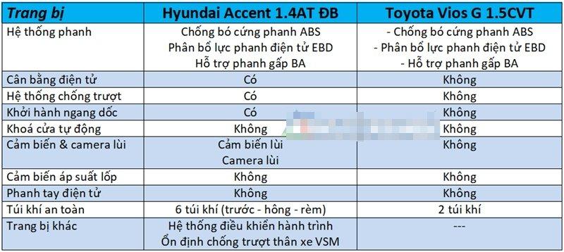 So sánh xe Hyundai Accent 2018 phiên bản 1.4AT đặc biệt và Toyota Vios 1.5G CVT 2018 về tính năng an toàn
