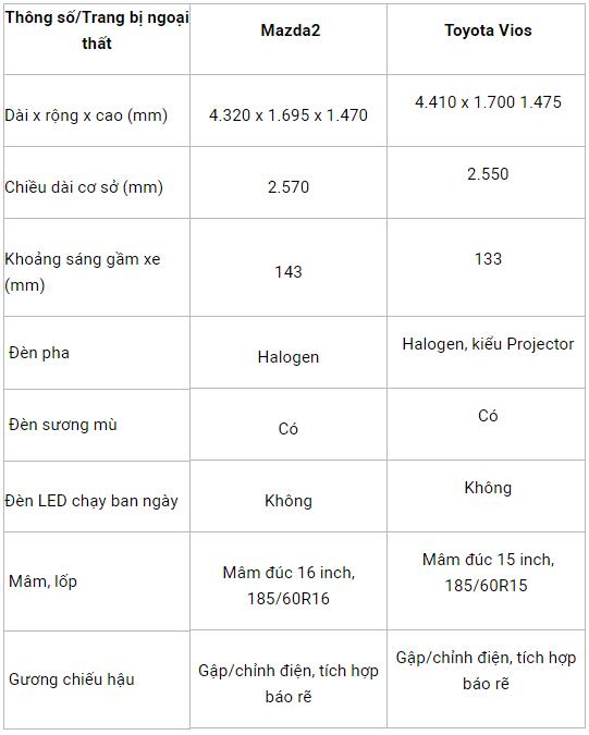 So sánh xe Mazda2 2018 và Toyota Vios 2018 có cùng giá bán dưới 600 triệu đồng 1