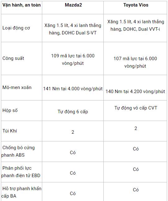 So sánh xe Mazda2 2018 và Toyota Vios 2018 có cùng giá bán dưới 600 triệu đồng 3