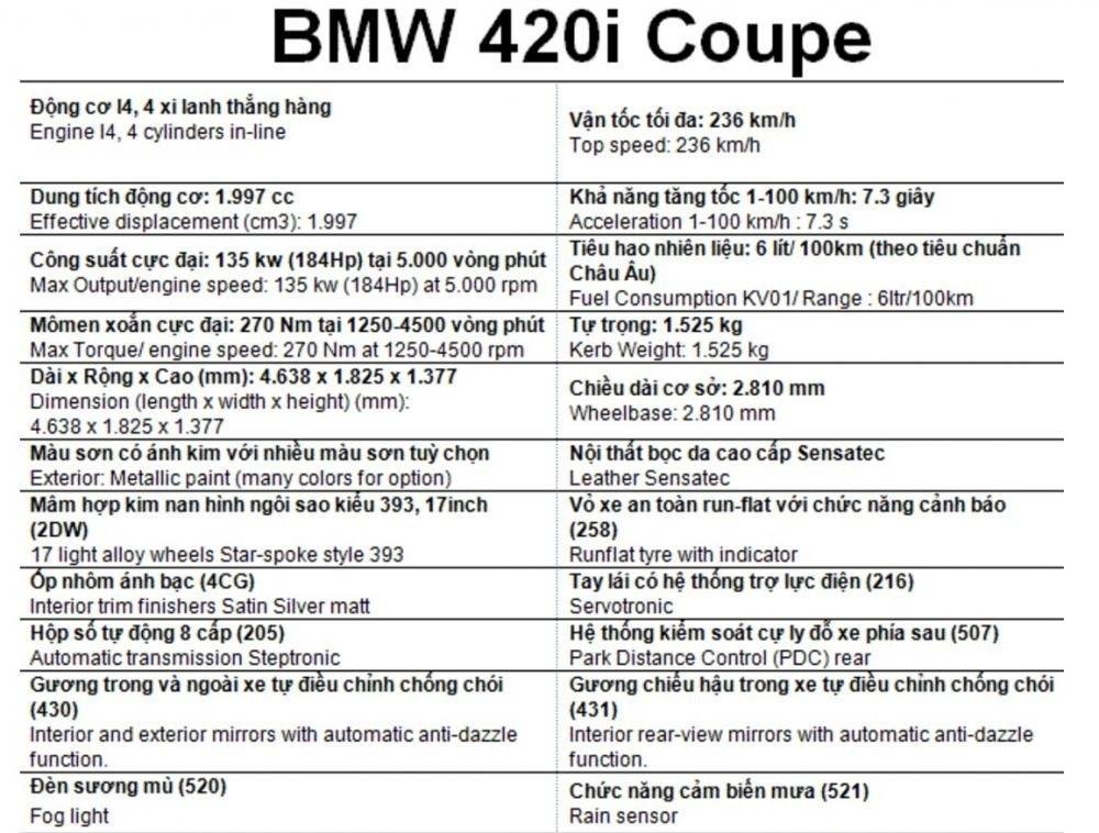 Bảng thông số kỹ thuật BMW 420i tại Việt Nam.