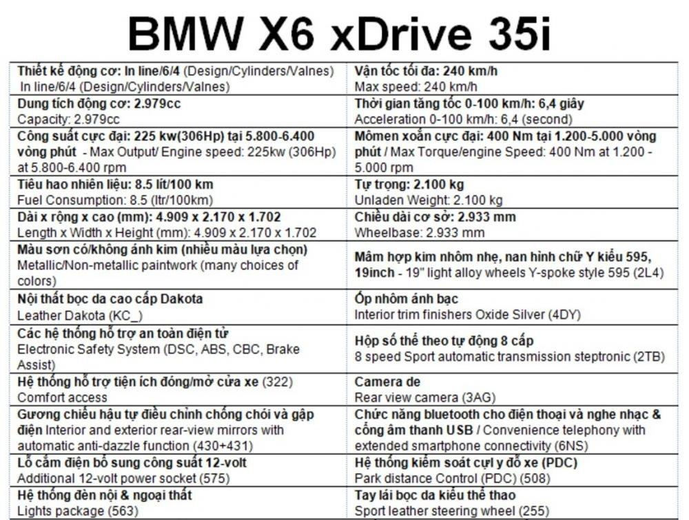 Bảng thông số kỹ thuật BMW X6 tại Việt Nam.