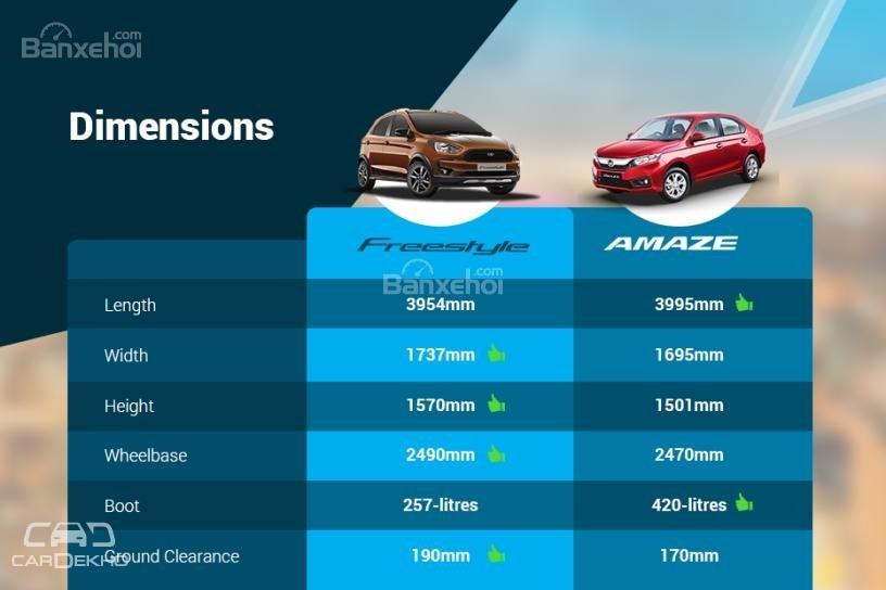 So sánh Ford Freestyle 2018 và Honda Amaze 2018 về kích thước z