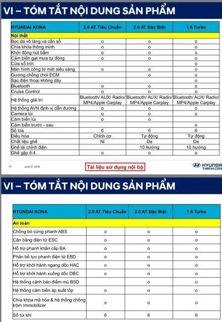 Thông số kỹ thuật Hyundai Kona sắp bán tại Việt Nam a2