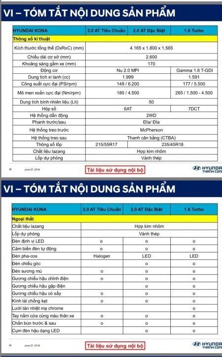 Thông số kỹ thuật Hyundai Kona sắp bán tại Việt Nam a1