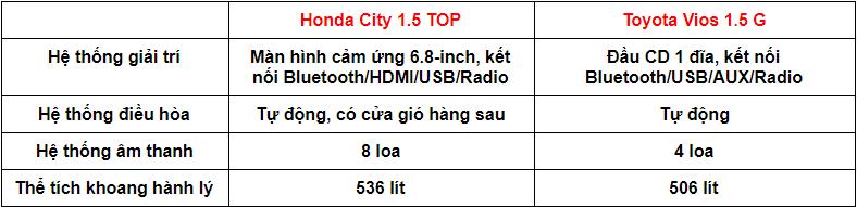 So sánh xe Toyota Vios 1.5G 2018 và Honda City 1.5 TOP 2018 về tính năng tiện nghi  Trang bị tiện nghi     Hyundai Elantra 2.0AT 2018    Kia Cerato 2.0L 6AT 2018  Hệ thống giải trí   DVD, màn hình cảm ứng 7inch, kết nối Bluetooth, HDMI, USB, Radio, dẫn đường    DVD, màn hình cảm ứng 7inch, kết nối Bluetooth, HDMI, USB, Radio, dẫn đường, sạc không dây     Hệ thống âm thanh  6 loa    6 loa  Điều hòa  Tự động 2 vùng   Tự động 2 vùng  Cửa gió hàng ghế sau   Có   Có  Cửa sổ trời  Có  Có   Chìa khóa thông minh, khởi động nút bấm   Có  Có   So sánh xe Toyota Vios 1.5G 2018 và Honda City 1.5 TOP 2018 về tiện nghi 1.