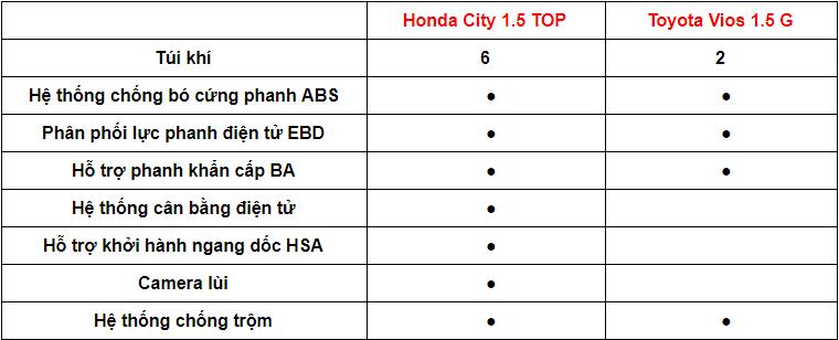 So sánh xe Toyota Vios 1.5G 2018 và Honda City 1.5 TOP 2018 về tính năng tiện nghi  Trang bị tiện nghi     Hyundai Elantra 2.0AT 2018    Kia Cerato 2.0L 6AT 2018  Hệ thống giải trí   DVD, màn hình cảm ứng 7inch, kết nối Bluetooth, HDMI, USB, Radio, dẫn đường    DVD, màn hình cảm ứng 7inch, kết nối Bluetooth, HDMI, USB, Radio, dẫn đường, sạc không dây     Hệ thống âm thanh  6 loa    6 loa  Điều hòa  Tự động 2 vùng   Tự động 2 vùng  Cửa gió hàng ghế sau   Có   Có  Cửa sổ trời  Có  Có   Chìa khóa thông minh, khởi động nút bấm   Có  Có   So sánh xe Toyota Vios 1.5G 2018 và Honda City 1.5 TOP 2018 về tính năng an toàn 1.