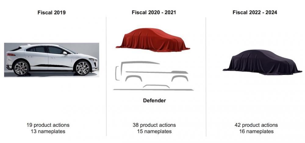 Jaguar Land Rover lên kế hoạch ra mắt 99 sản phẩm đến năm 2024.