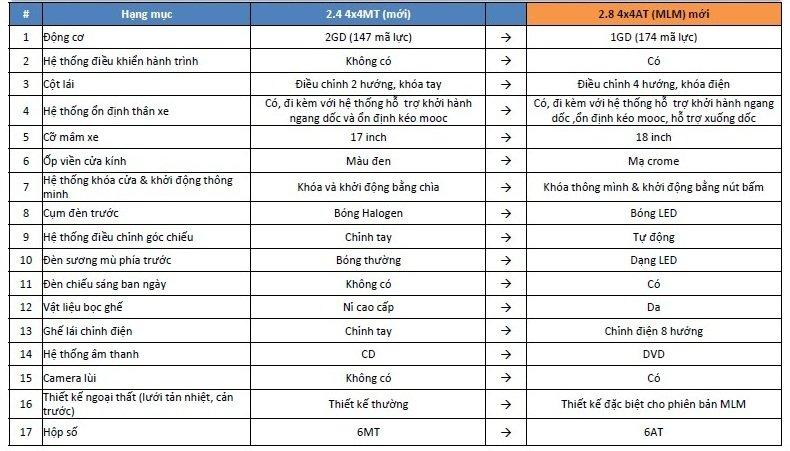 So sánh 2 phiên bản Toyota HIlux MLM 2018 mới gồm: 2.8G và 2.4G.