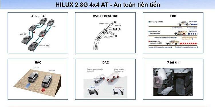Đánh giá xe Toyota Hilux 2.8G MLM 2018 về an toàn..