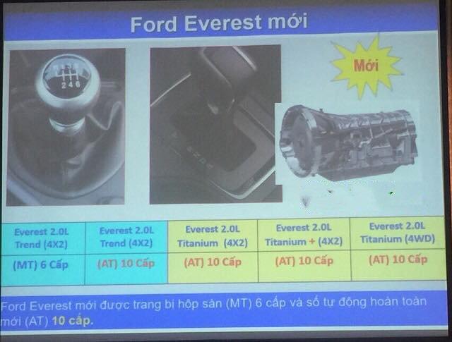 Chi thiết bảng thông số động cơ Ford Everest 2018 mới tại Việt Nam a2