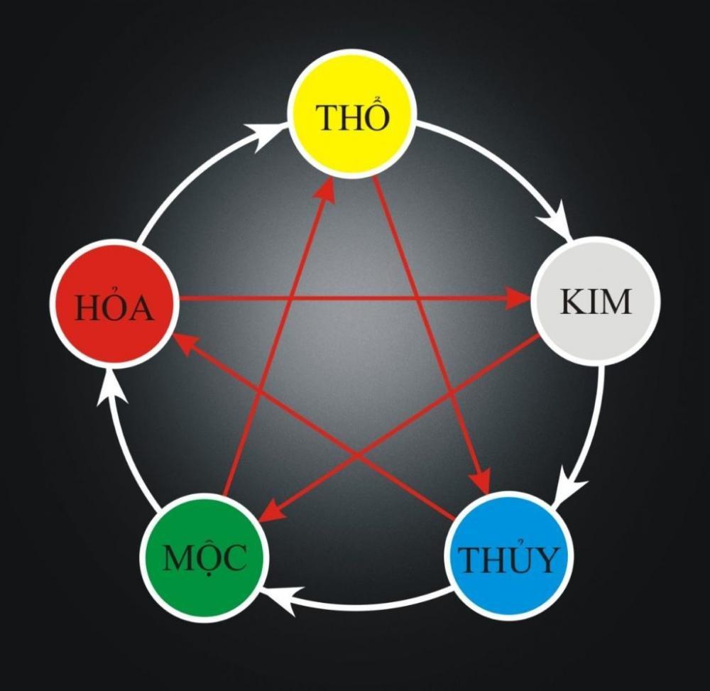 Vòng tròn tương sinh cho người mệnh Hỏa