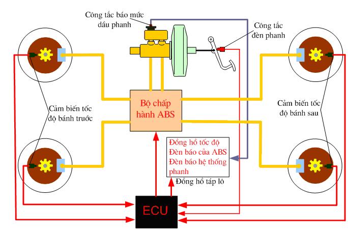 Lý giải tại sao đèn báo phanh ô tô sáng
