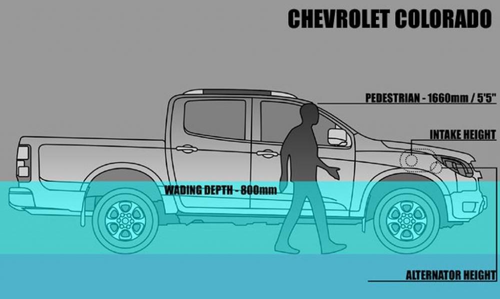 Những mẫu xe có thể lội nước sâu đến 900mm tại Việt Nam: Land Rover số 1! 6.
