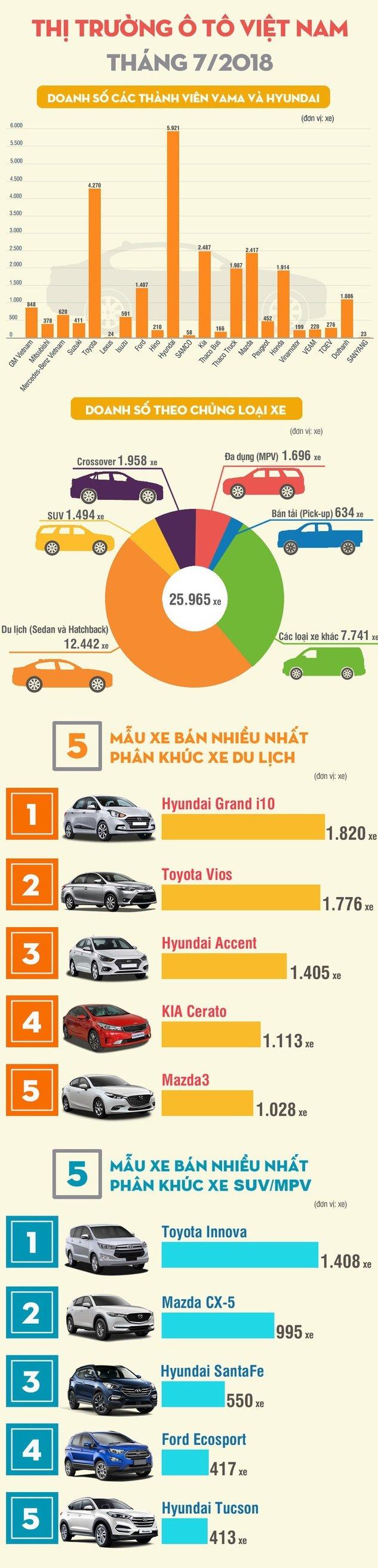 Toàn cảnh thị trường ô tô Việt Nam tháng 7/2018: Xe Hyundai có doanh số cao nhất.