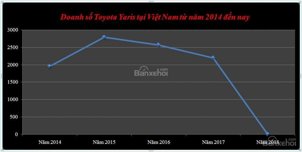 Doanh số Toyota Yaris từ năm 2014 - 2018 tại thị trường Việt Nam/