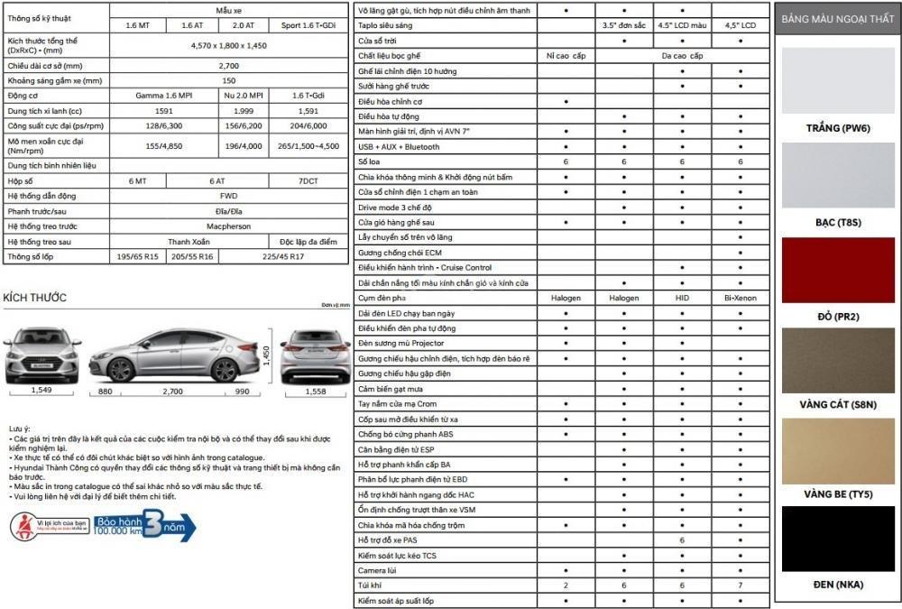 Bảng thông số kỹ thuật Hyundai Elantra đời 2018 tại Việt Nam..