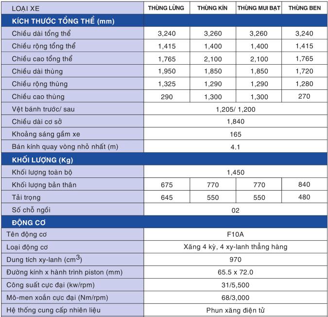 Thông số kỹ thuật của Suzuki Carry Truck 2021 a6