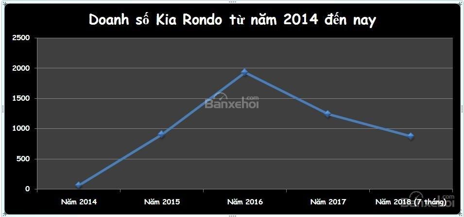 Doanh số Kia Rondo tại Việt Nam từ năm 2014 đến nay...
