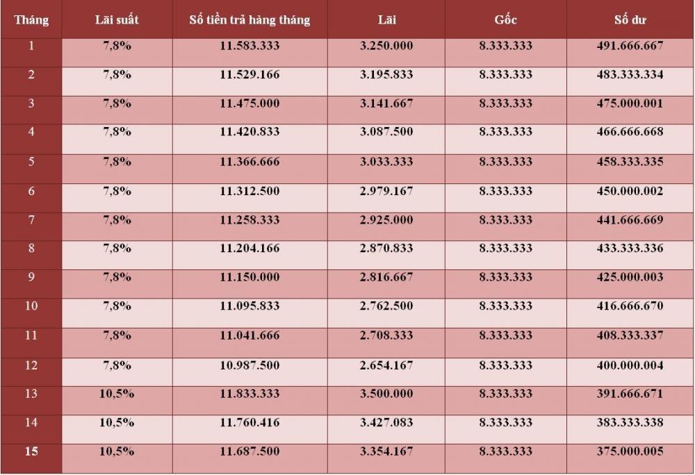 Lãi suất vay mua Toyota Altis 2018 trả góp trong 15 tháng đầy tại BIDV,,,