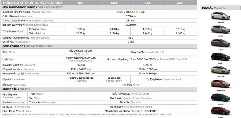 Bảng thông số kỹ thuật Kia Rondo 2018 - Ảnh a1