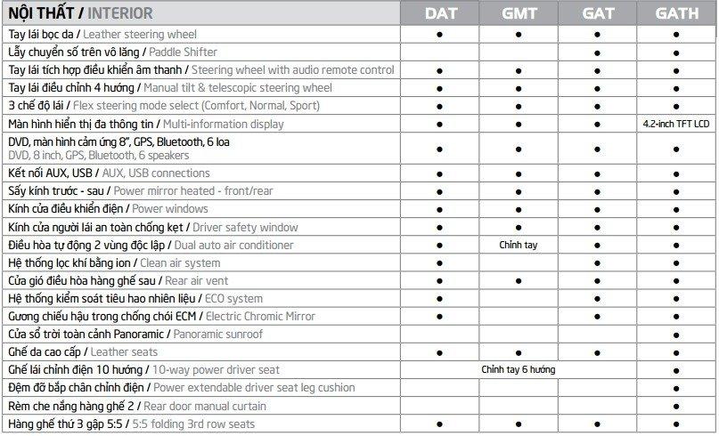 Bảng thông số kỹ thuật Kia Rondo 2018 - Ảnh a3