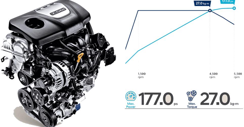 Hyundai Kona 2019 1.6 Turbo sử dụng động cơ tăng áp tăng áp Gamma T-GDI, 1.6L 1