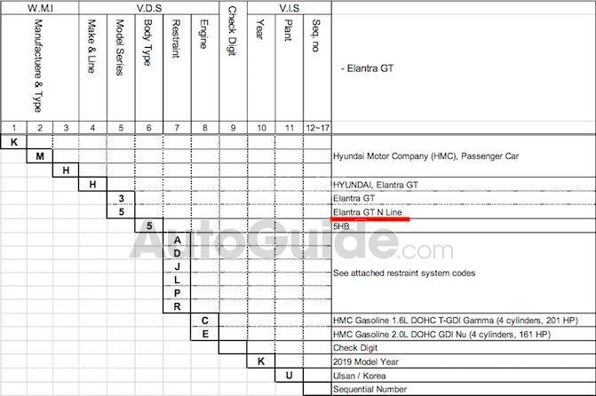 Hyundai Elantra GT N Line 2019 xác nhận sắp trình làng - 3