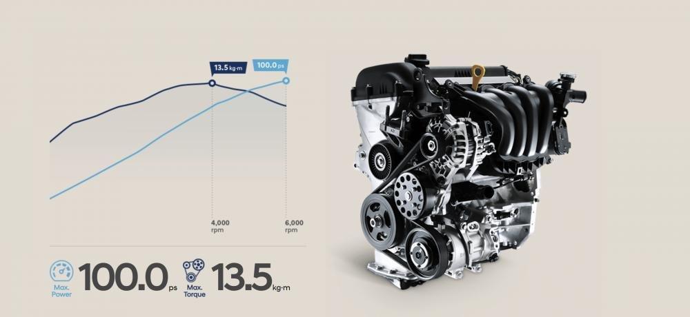 Động cơ Kappa 1.4L MPI  trên Hyundai  Accent 2018 bản đặc biệt...