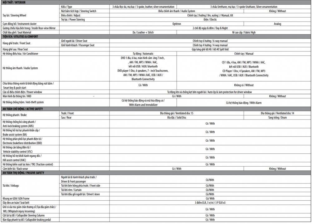 Thông số Toyota Vios 2019 mới tại Việt Nam - Ảnh 1.